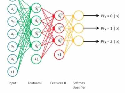 layer wise 深层网络的贪婪逐层预训练方法